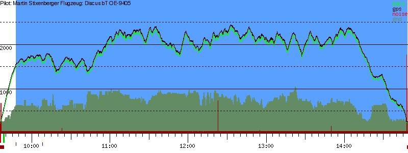 Barometer